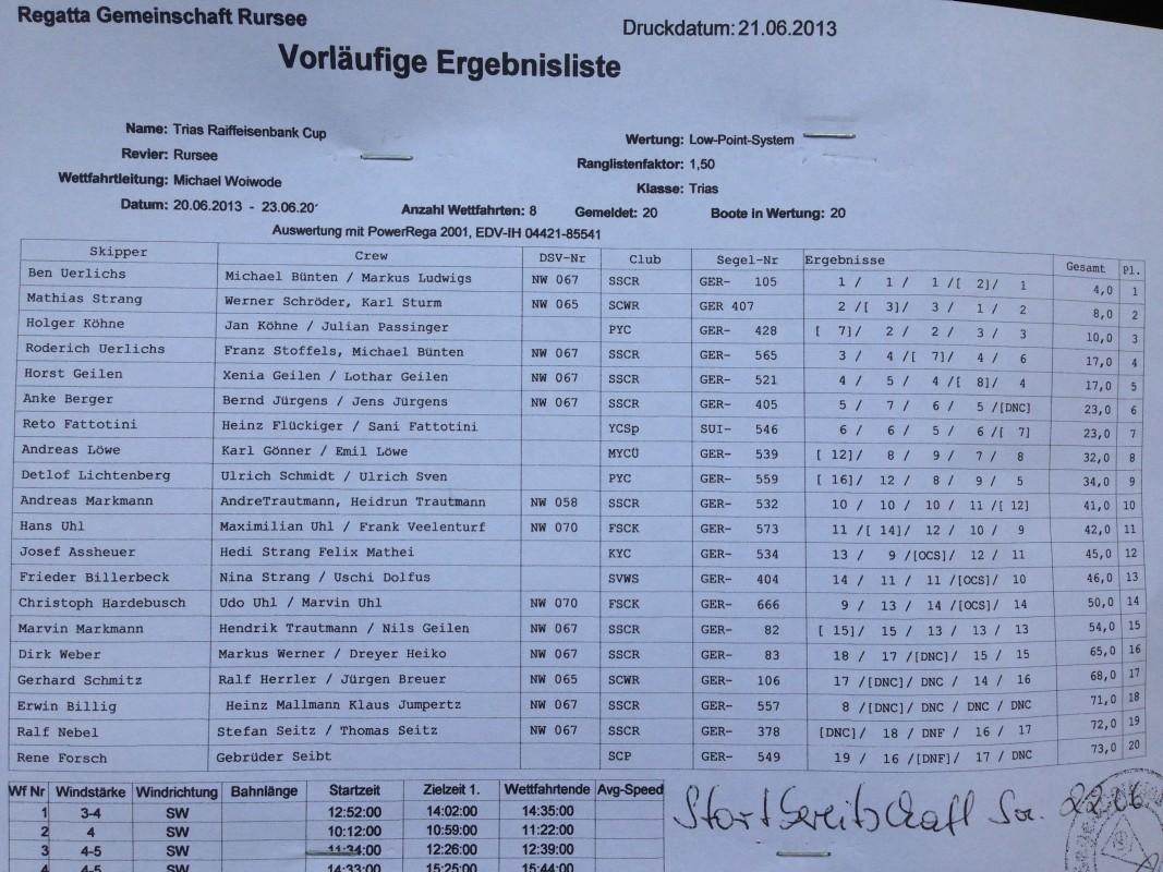 2013_06_21 TriasCup Ergebnisse