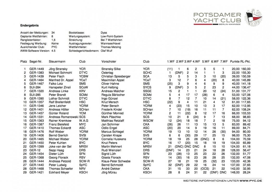 2013_08_14 Ergebnis IDM_Dyas_2013