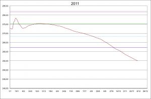 2014_12_22 Rurseepegel 2011