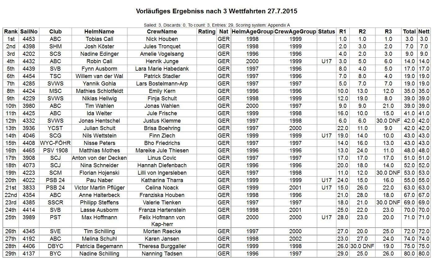 2015_07_27 Ergebnisse 3 Wettf