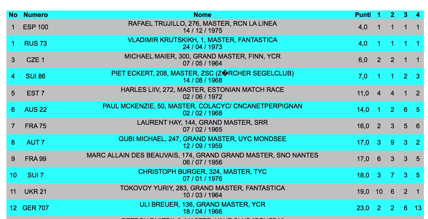 2016_05_17 Masters WM Ergebnisliste