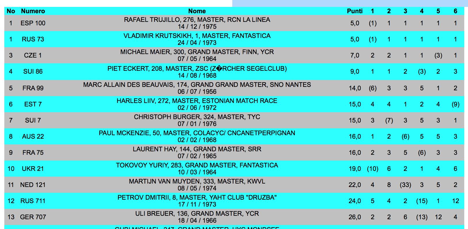 2016_05_19 Masters WM Ergebnisliste